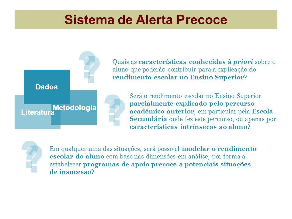 Sistema de Alerta Precoce Dados Metodologia Literatura Será o rendimento escolar no Ensino Superior parcialmente explicado pelo percurso académico ant