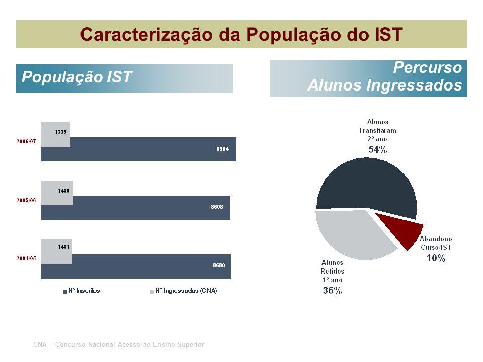 Caracterização da População do IST População IST Percurso Alunos Ingressados CNA – Concurso Nacional Acesso ao Ensino Superior