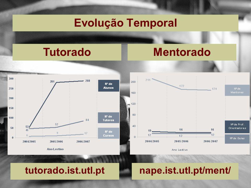 Evolução Temporal TutoradoMentorado tutorado.ist.utl.ptnape.ist.utl.pt/ment/
