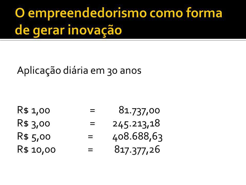 Aplicação diária em 30 anos R$ 1,00 = 81.737,00 R$ 3,00 = 245.213,18 R$ 5,00 = 408.688,63 R$ 10,00 = 817.377,26