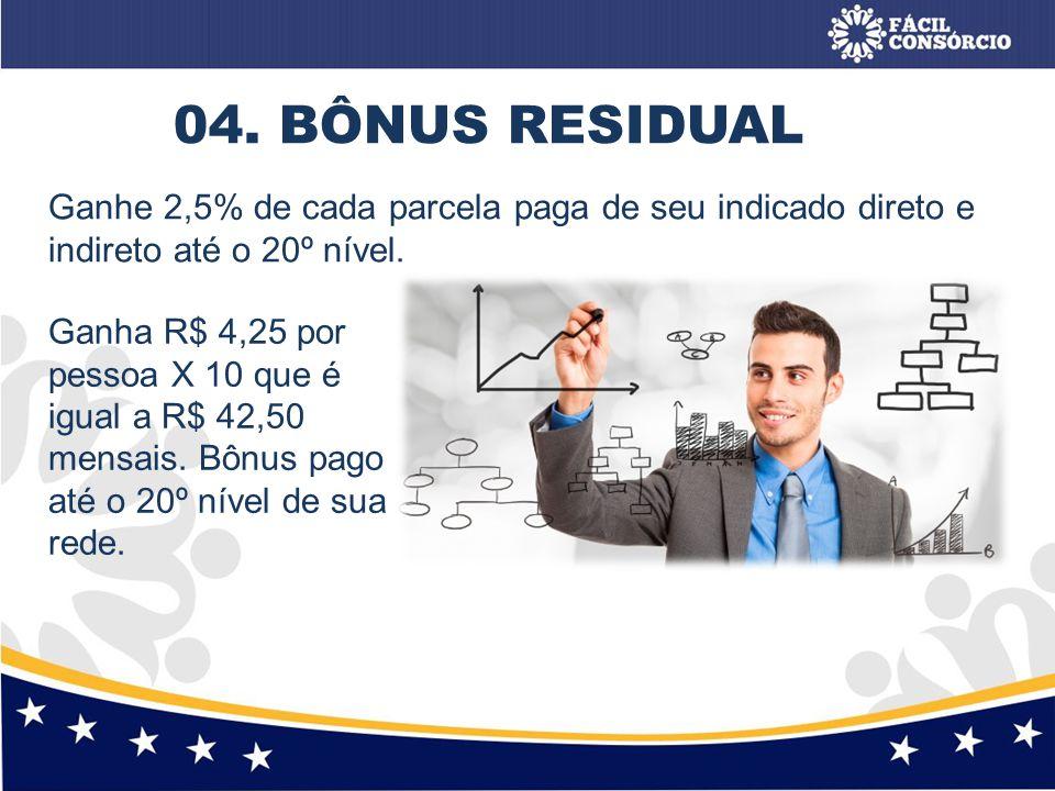 04. BÔNUS RESIDUAL Ganhe 2,5% de cada parcela paga de seu indicado direto e indireto até o 20º nível. Ganha R$ 4,25 por pessoa X 10 que é igual a R$ 4