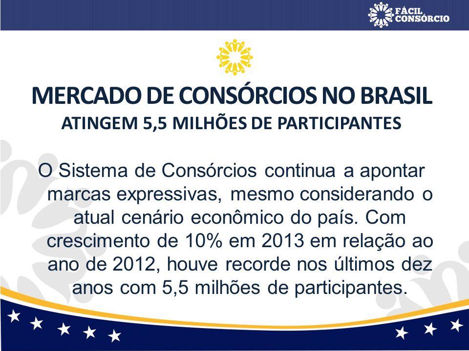MERCADO DE CONSÓRCIOS NO BRASIL ATINGEM 5,5 MILHÕES DE PARTICIPANTES O Sistema de Consórcios continua a apontar marcas expressivas, mesmo considerando