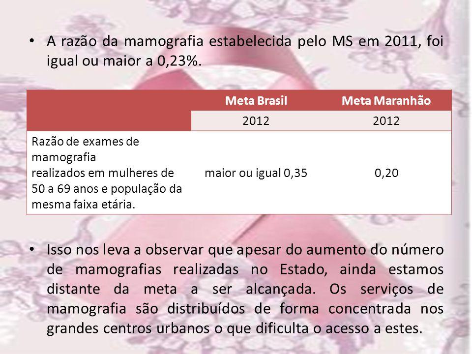 A razão da mamografia estabelecida pelo MS em 2011, foi igual ou maior a 0,23%. Isso nos leva a observar que apesar do aumento do número de mamografia