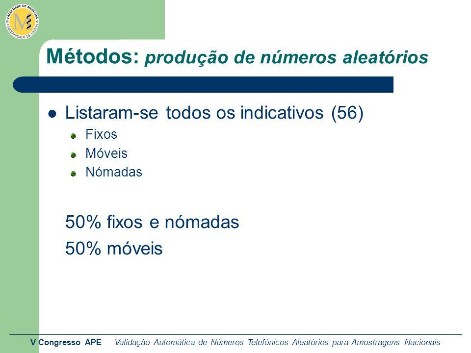 V Congresso APE Validação Automática de Números Telefónicos Aleatórios para Amostragens Nacionais Métodos: produção de números aleatórios Listaram-se todos os indicativos (56) Fixos Móveis Nómadas 50% fixos e nómadas 50% móveis
