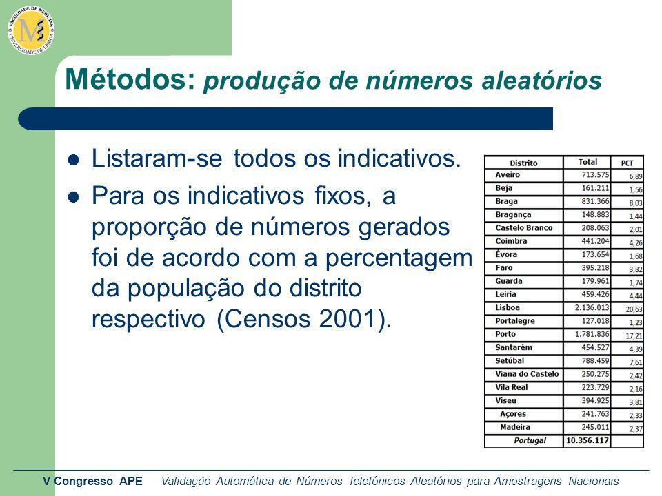 V Congresso APE Validação Automática de Números Telefónicos Aleatórios para Amostragens Nacionais Métodos: produção de números aleatórios Listaram-se todos os indicativos.