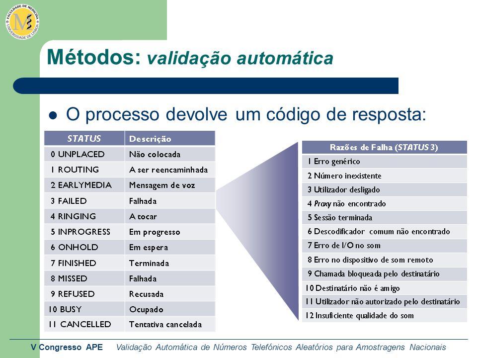 V Congresso APE Validação Automática de Números Telefónicos Aleatórios para Amostragens Nacionais Métodos: validação automática O processo devolve um código de resposta: