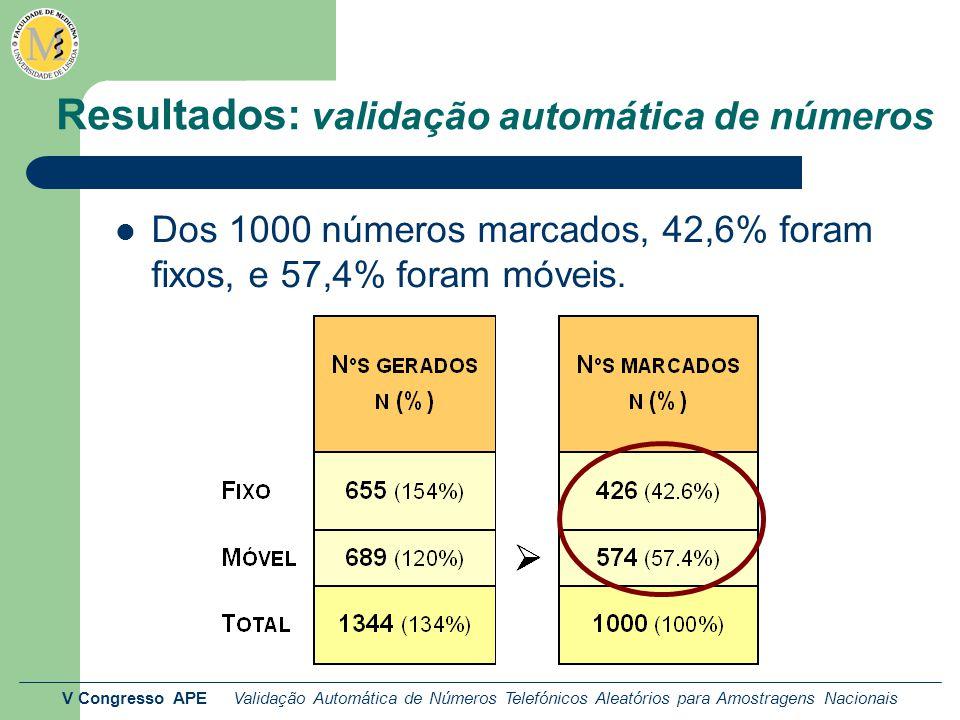 V Congresso APE Validação Automática de Números Telefónicos Aleatórios para Amostragens Nacionais Resultados: validação automática de números Dos 1000 números marcados, 42,6% foram fixos, e 57,4% foram móveis.