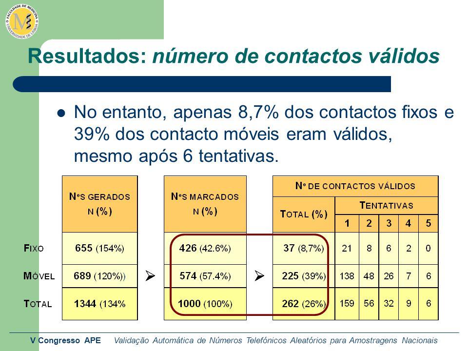 V Congresso APE Validação Automática de Números Telefónicos Aleatórios para Amostragens Nacionais Resultados: número de contactos válidos No entanto, apenas 8,7% dos contactos fixos e 39% dos contacto móveis eram válidos, mesmo após 6 tentativas.