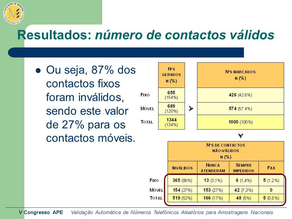 V Congresso APE Validação Automática de Números Telefónicos Aleatórios para Amostragens Nacionais Resultados: número de contactos válidos Ou seja, 87% dos contactos fixos foram inválidos, sendo este valor de 27% para os contactos móveis.