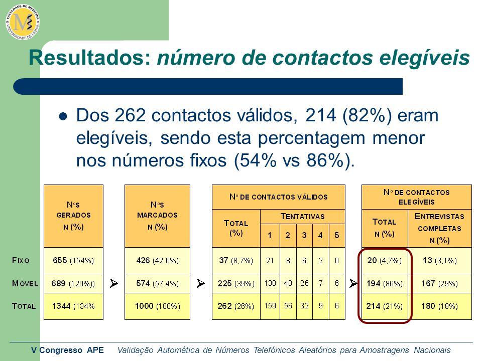 V Congresso APE Validação Automática de Números Telefónicos Aleatórios para Amostragens Nacionais Resultados: número de contactos elegíveis Dos 262 contactos válidos, 214 (82%) eram elegíveis, sendo esta percentagem menor nos números fixos (54% vs 86%).