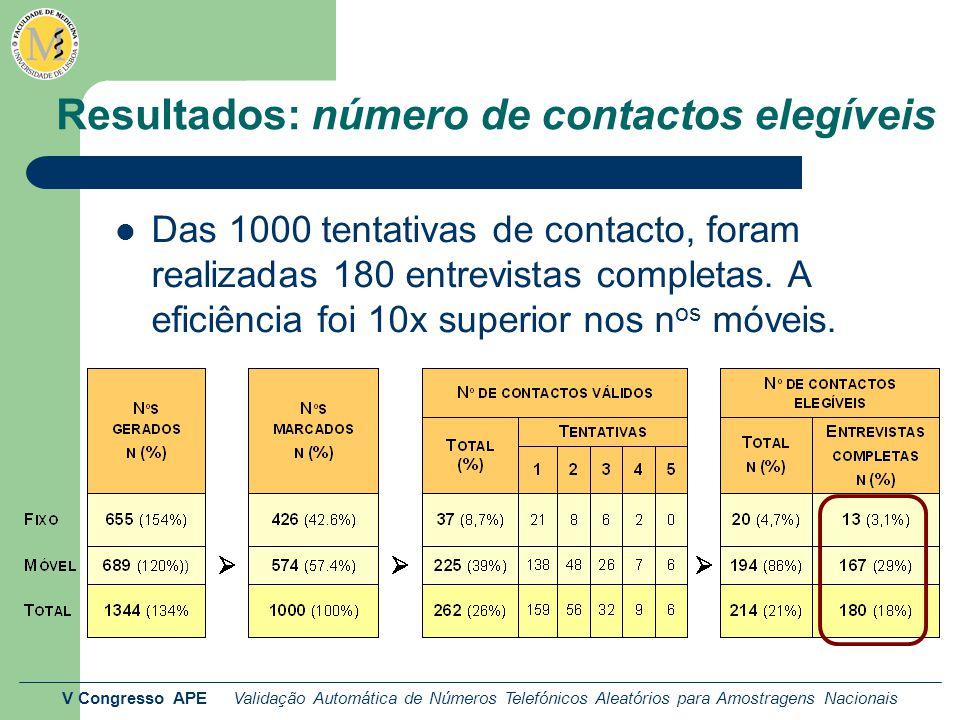 V Congresso APE Validação Automática de Números Telefónicos Aleatórios para Amostragens Nacionais Resultados: número de contactos elegíveis Das 1000 tentativas de contacto, foram realizadas 180 entrevistas completas.