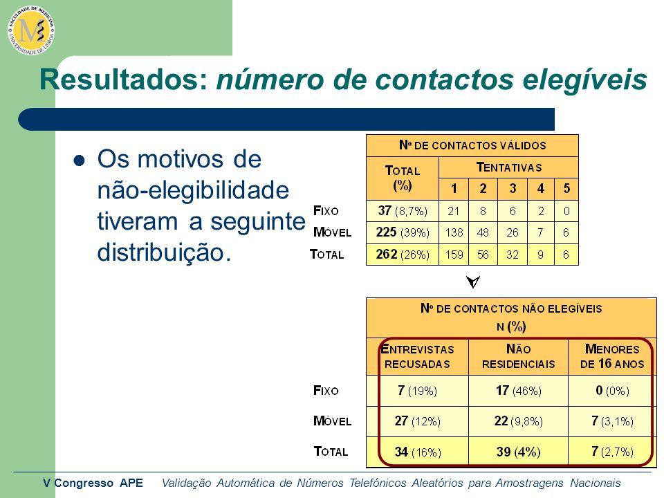 V Congresso APE Validação Automática de Números Telefónicos Aleatórios para Amostragens Nacionais Resultados: número de contactos elegíveis Os motivos de não-elegibilidade tiveram a seguinte distribuição.