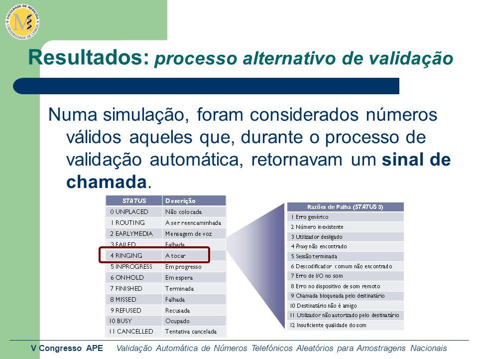 V Congresso APE Validação Automática de Números Telefónicos Aleatórios para Amostragens Nacionais Resultados: processo alternativo de validação Numa simulação, foram considerados números válidos aqueles que, durante o processo de validação automática, retornavam um sinal de chamada.