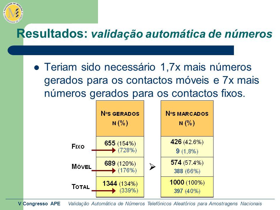 V Congresso APE Validação Automática de Números Telefónicos Aleatórios para Amostragens Nacionais Resultados: validação automática de números Teriam s