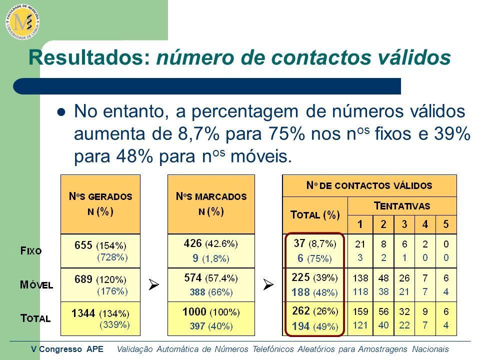 V Congresso APE Validação Automática de Números Telefónicos Aleatórios para Amostragens Nacionais Resultados: número de contactos válidos No entanto, a percentagem de números válidos aumenta de 8,7% para 75% nos n os fixos e 39% para 48% para n os móveis.