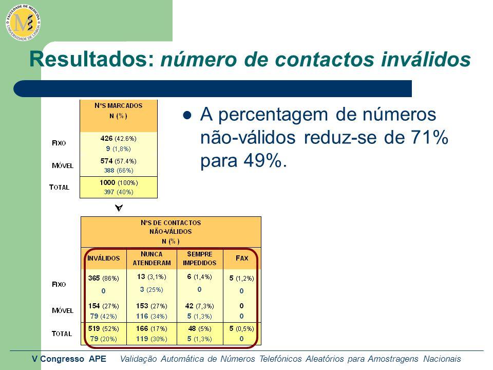 V Congresso APE Validação Automática de Números Telefónicos Aleatórios para Amostragens Nacionais Resultados: número de contactos inválidos A percentagem de números não-válidos reduz-se de 71% para 49%.