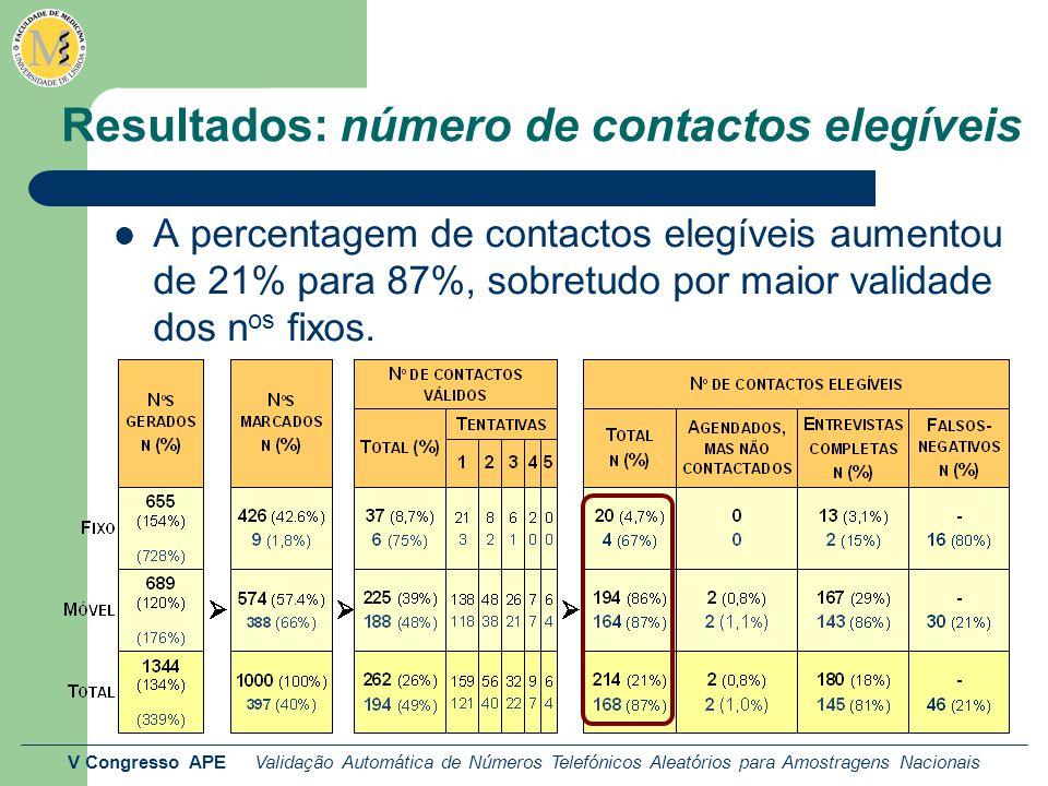 V Congresso APE Validação Automática de Números Telefónicos Aleatórios para Amostragens Nacionais Resultados: número de contactos elegíveis A percentagem de contactos elegíveis aumentou de 21% para 87%, sobretudo por maior validade dos n os fixos.