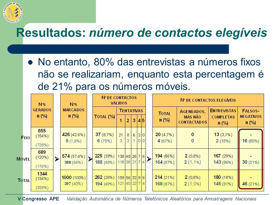 V Congresso APE Validação Automática de Números Telefónicos Aleatórios para Amostragens Nacionais Resultados: número de contactos elegíveis No entanto, 80% das entrevistas a números fixos não se realizariam, enquanto esta percentagem é de 21% para os números móveis.
