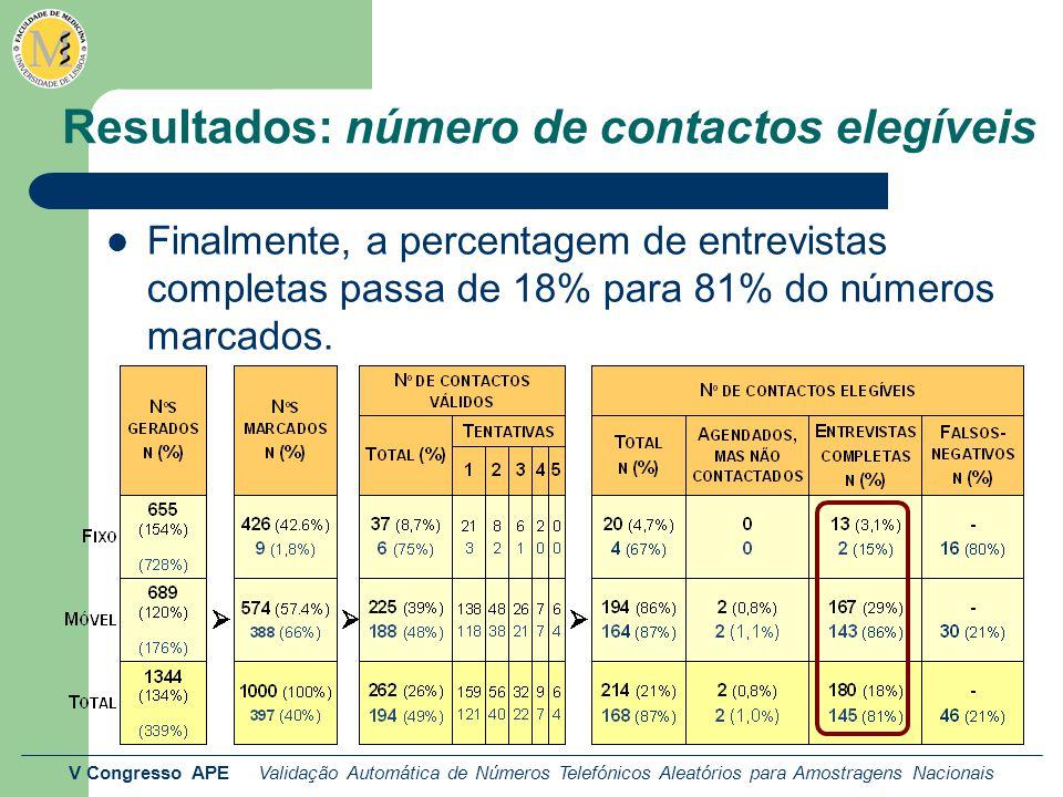 V Congresso APE Validação Automática de Números Telefónicos Aleatórios para Amostragens Nacionais Resultados: número de contactos elegíveis Finalmente, a percentagem de entrevistas completas passa de 18% para 81% do números marcados.
