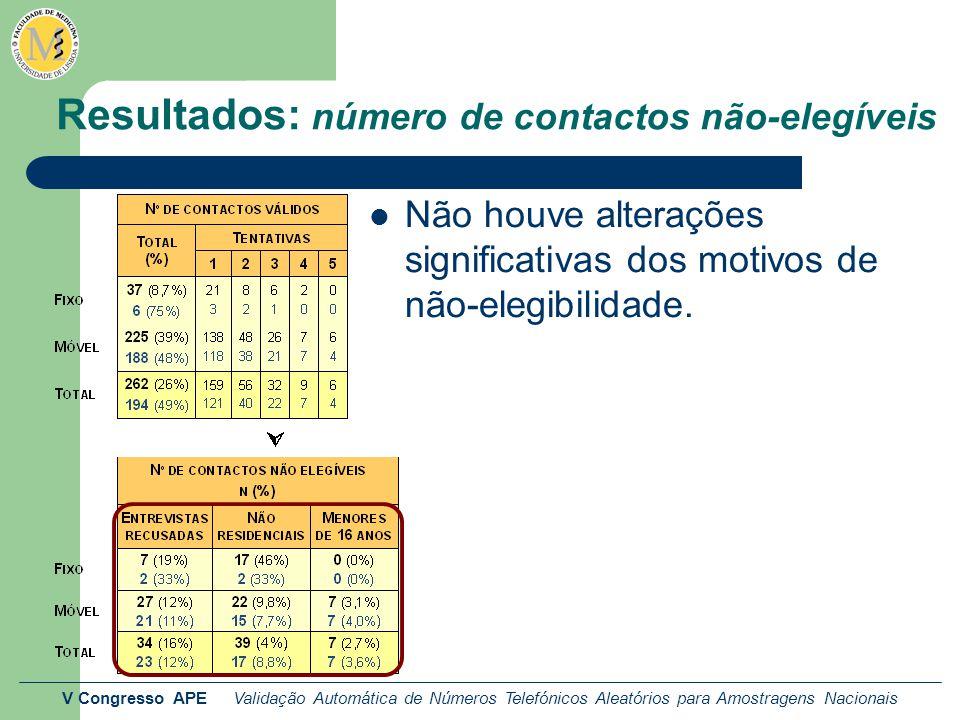 V Congresso APE Validação Automática de Números Telefónicos Aleatórios para Amostragens Nacionais Resultados: número de contactos não-elegíveis Não houve alterações significativas dos motivos de não-elegibilidade.