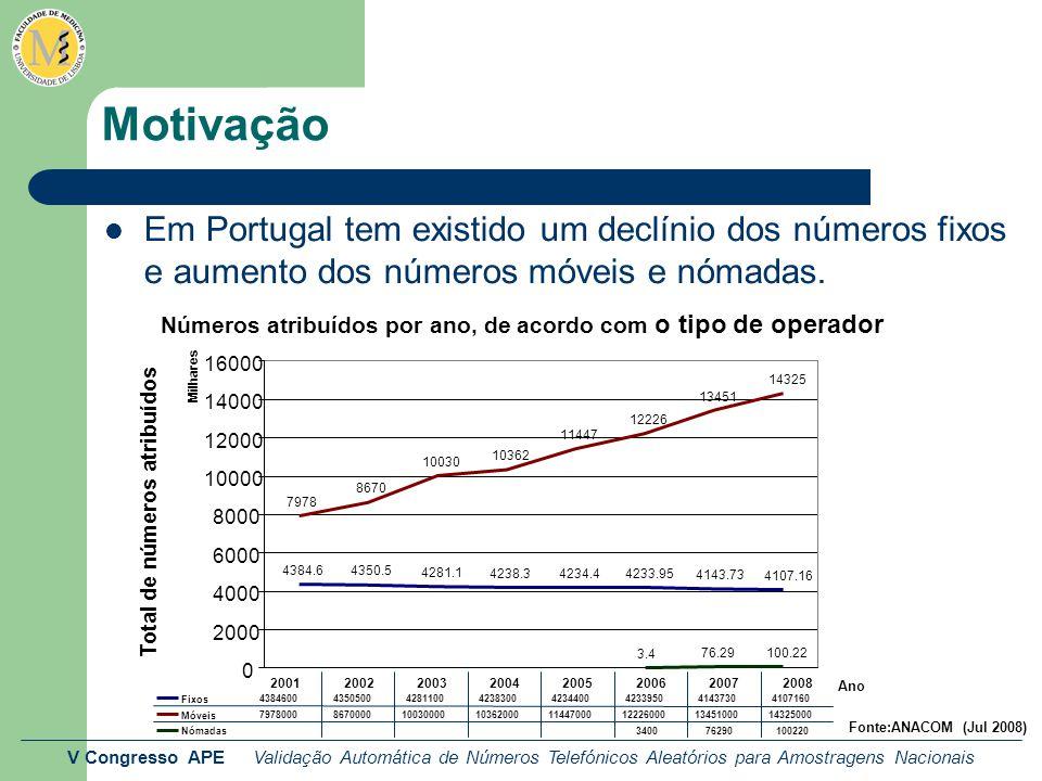 V Congresso APE Validação Automática de Números Telefónicos Aleatórios para Amostragens Nacionais Motivação Em Portugal Apenas 10% dos agregados familiares não tem acesso directo a número fixo ou móvel.