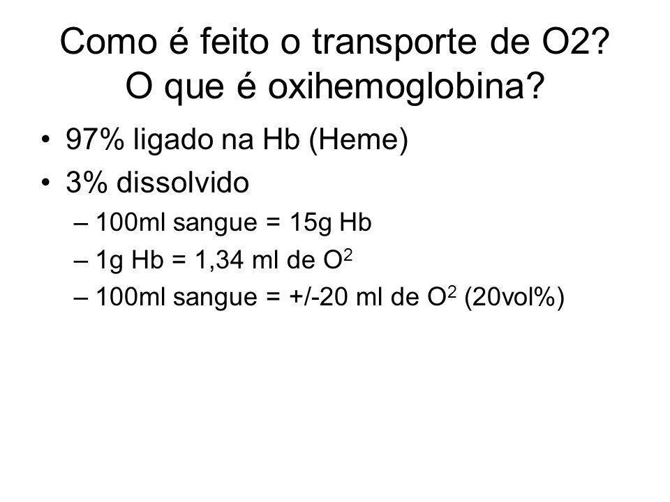 Como é feito o transporte de O2? O que é oxihemoglobina? 97% ligado na Hb (Heme) 3% dissolvido –100ml sangue = 15g Hb –1g Hb = 1,34 ml de O 2 –100ml s