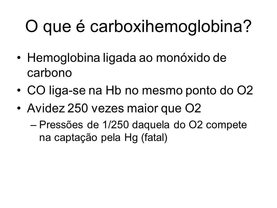 O que é carboxihemoglobina? Hemoglobina ligada ao monóxido de carbono CO liga-se na Hb no mesmo ponto do O2 Avidez 250 vezes maior que O2 –Pressões de