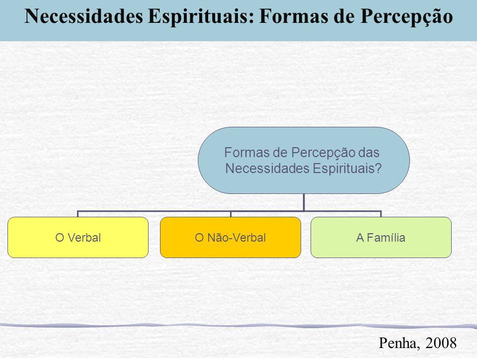 Formas de Percepção das Necessidades Espirituais? O VerbalO Não-VerbalA Família Penha, 2008 Necessidades Espirituais: Formas de Percepção