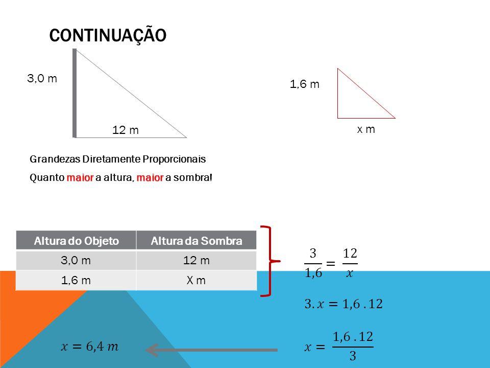 CONTINUAÇÃO Grandezas Diretamente Proporcionais maiormaior Quanto maior a altura, maior a sombra! 3,0 m 1,6 m 12 m x m Altura do ObjetoAltura da Sombr
