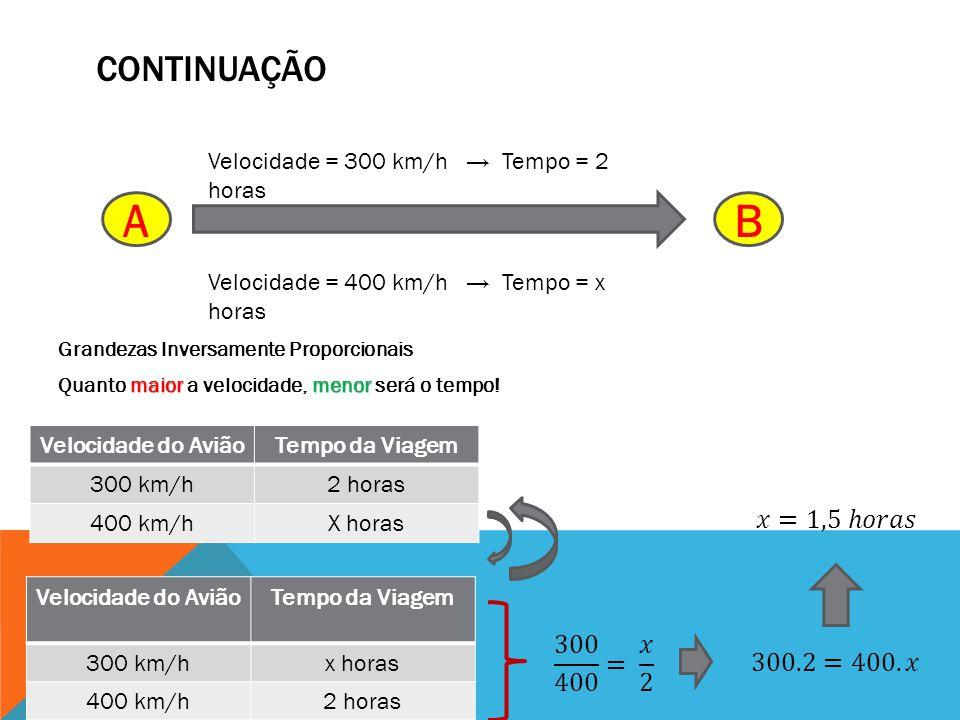 CONTINUAÇÃO Grandezas Inversamente Proporcionais maiormenor Quanto maior a velocidade, menor será o tempo! AB Velocidade = 300 km/h Tempo = 2 horas Ve