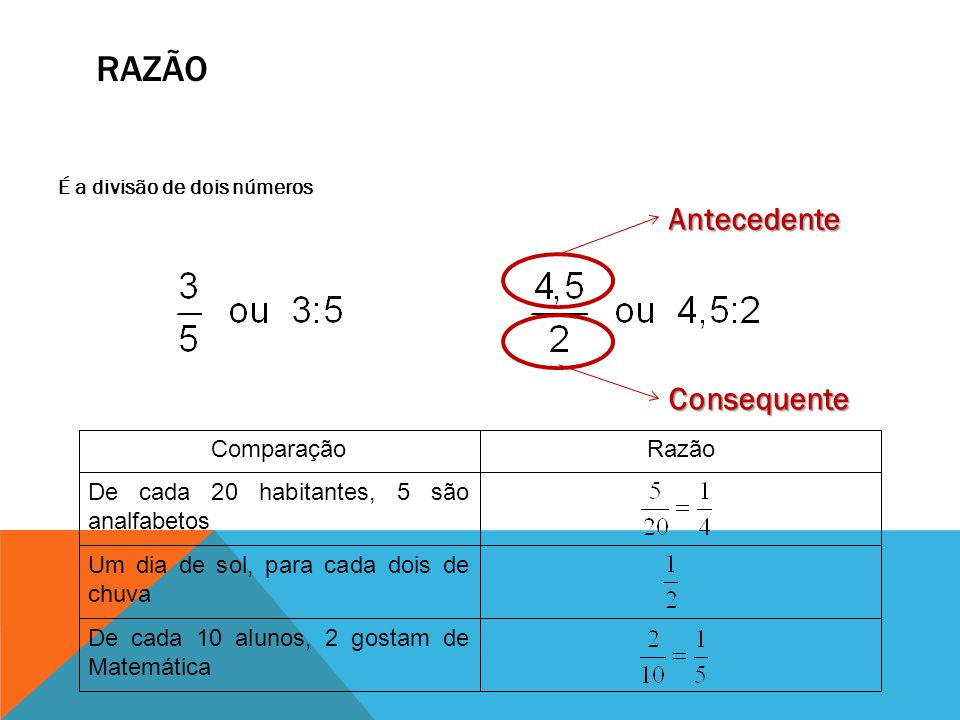 RAZÃO É a divisão de dois números De cada 10 alunos, 2 gostam de Matemática Um dia de sol, para cada dois de chuva De cada 20 habitantes, 5 são analfa