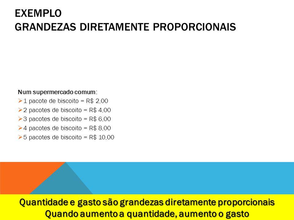 EXEMPLO GRANDEZAS DIRETAMENTE PROPORCIONAIS Num supermercado comum: 1 pacote de biscoito = R$ 2,00 2 pacotes de biscoito = R$ 4,00 3 pacotes de biscoi