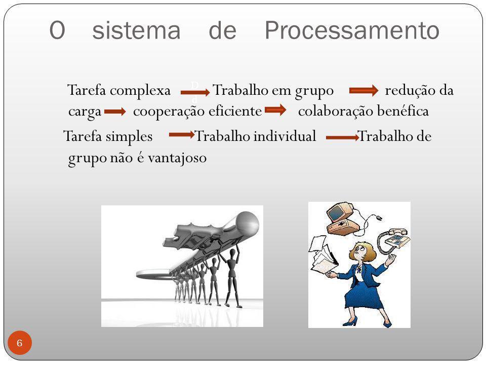 O sistema de Processamento Tarefa complexa Trabalho em grupo redução da carga cooperação eficiente colaboração benéfica Tarefa simples Trabalho indivi