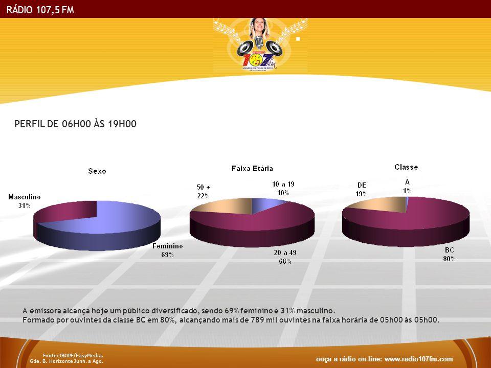 RÁDIO 107,5 FM A emissora alcança hoje um público diversificado, sendo 69% feminino e 31% masculino. Formado por ouvintes da classe BC em 80%, alcança