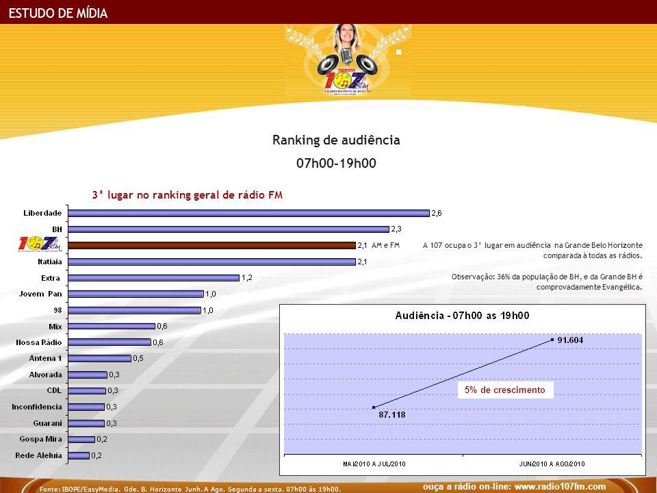ESTUDO DE MÍDIA 3° lugar no ranking geral de rádio FM Ranking de audiência 07h00-19h00 A 107 ocupa o 3° lugar em audiência na Grande Belo Horizonte comparada à todas as rádios.