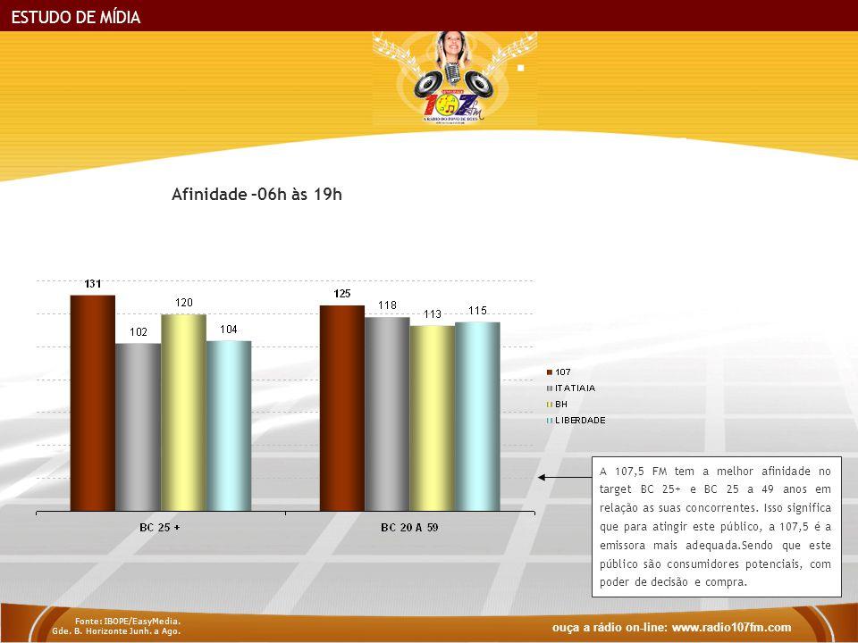 ESTUDO DE MÍDIA A 107,5 FM tem a melhor afinidade no target BC 25+ e BC 25 a 49 anos em relação as suas concorrentes.