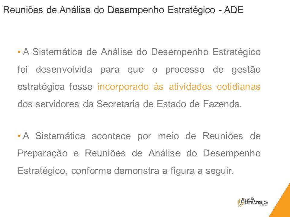 Reuniões de Análise do Desempenho Estratégico - ADE A Sistemática de Análise do Desempenho Estratégico foi desenvolvida para que o processo de gestão
