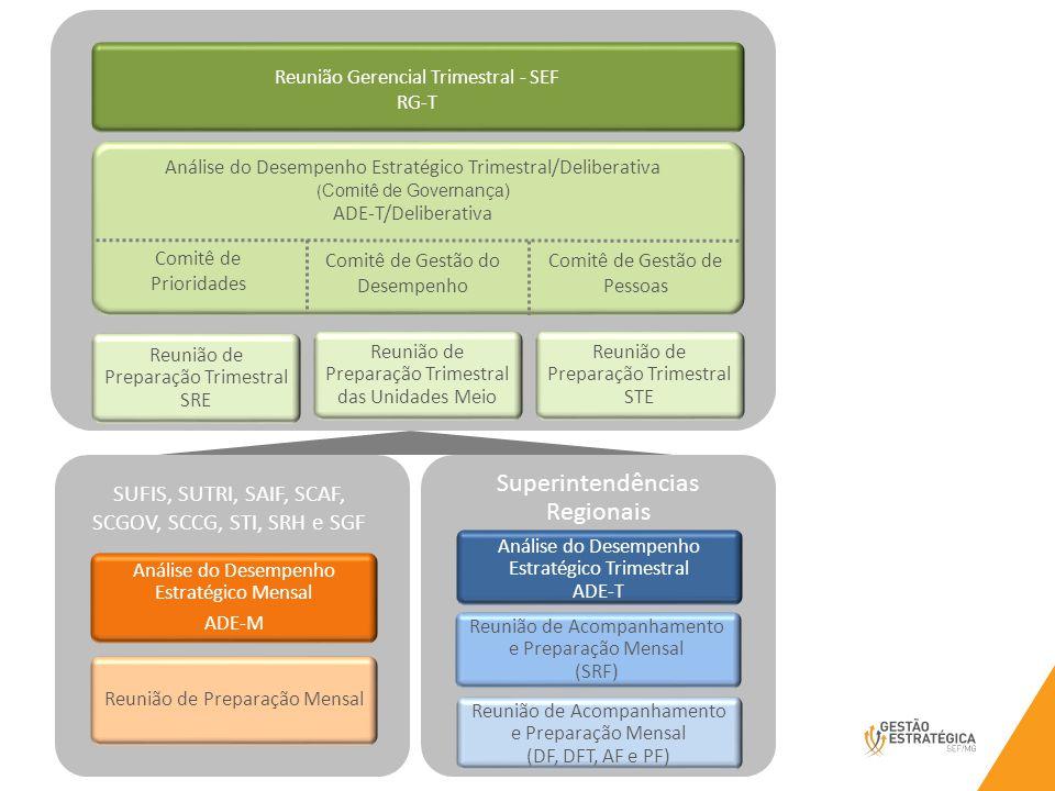 SUFIS, SUTRI, SAIF, SCAF, SCGOV, SCCG, STI, SRH e SGF Reunião de Preparação Mensal Análise do Desempenho Estratégico Mensal ADE-M Superintendências Regionais Análise do Desempenho Estratégico Trimestral ADE-T Reunião de Acompanhamento e Preparação Mensal (DF, DFT, AF e PF) Reunião de Acompanhamento e Preparação Mensal (SRF) Reunião de Preparação Trimestral SRE Reunião de Preparação Trimestral das Unidades Meio Reunião de Preparação Trimestral STE Comitê 1 Comitê...