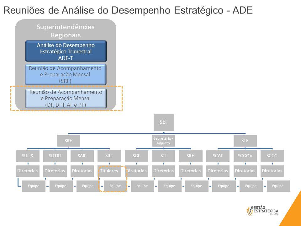 Reuniões de Análise do Desempenho Estratégico - ADE Superintendências Regionais Análise do Desempenho Estratégico Trimestral ADE-T Reunião de Acompanhamento e Preparação Mensal (DF, DFT, AF e PF) Reunião de Acompanhamento e Preparação Mensal (SRF)