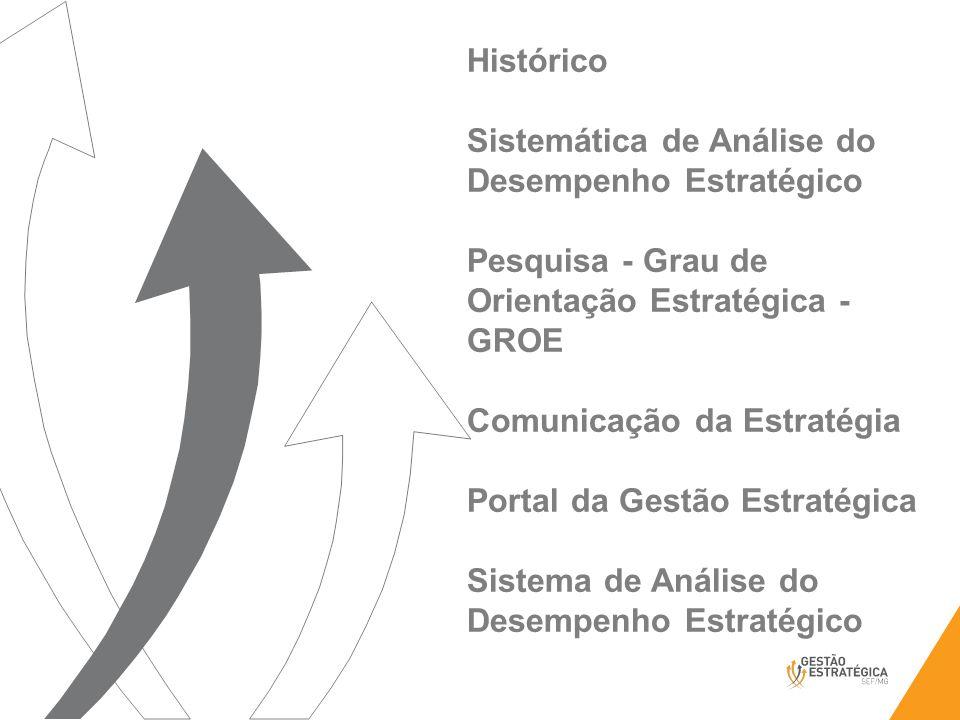 Histórico Sistemática de Análise do Desempenho Estratégico Pesquisa - Grau de Orientação Estratégica - GROE Comunicação da Estratégia Portal da Gestão Estratégica Sistema de Análise do Desempenho Estratégico