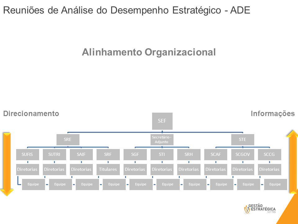 Reuniões de Análise do Desempenho Estratégico - ADE SUFIS, SUTRI, SAIF, SCAF, SCGOV, SCCG, STI, SRH e SGF Alinhamento Organizacional DirecionamentoInf