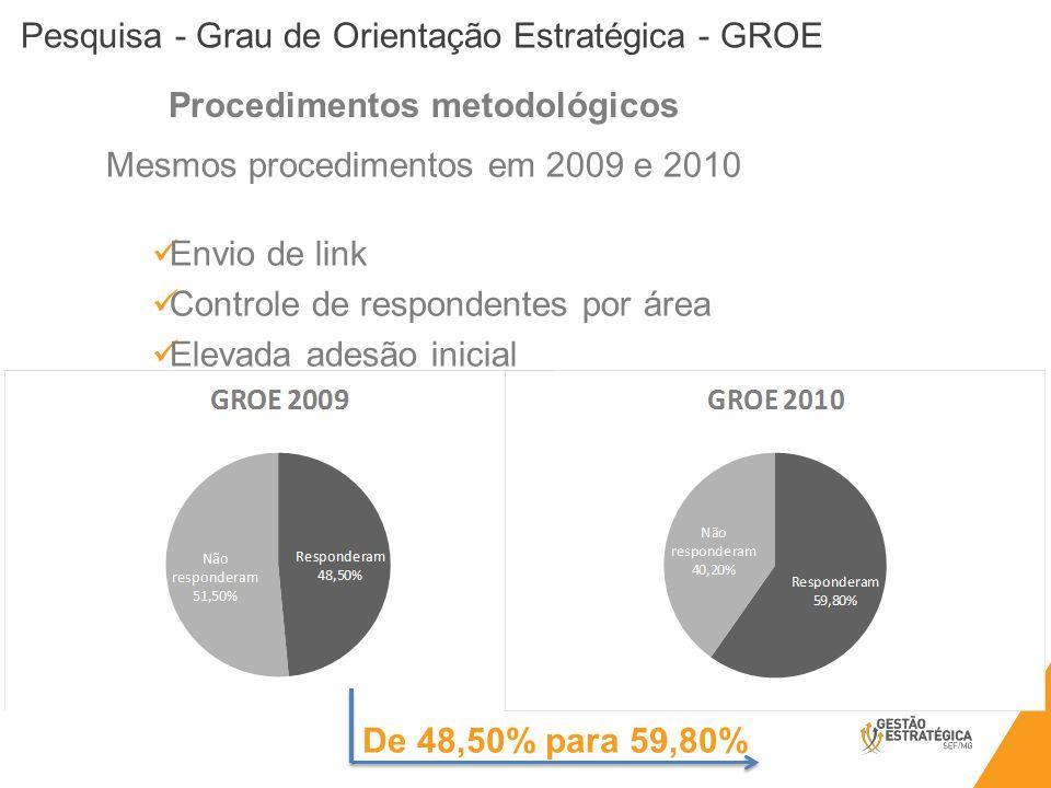 Pesquisa - Grau de Orientação Estratégica - GROE De 48,50% para 59,80% Mesmos procedimentos em 2009 e 2010 Envio de link Controle de respondentes por área Elevada adesão inicial Procedimentos metodológicos
