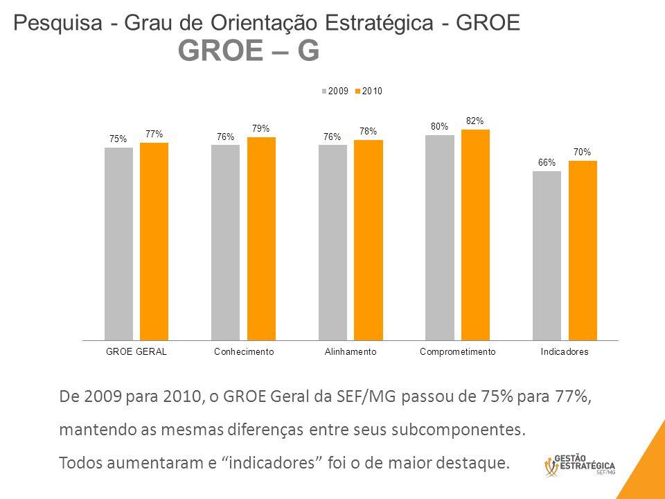 Pesquisa - Grau de Orientação Estratégica - GROE De 2009 para 2010, o GROE Geral da SEF/MG passou de 75% para 77%, mantendo as mesmas diferenças entre seus subcomponentes.