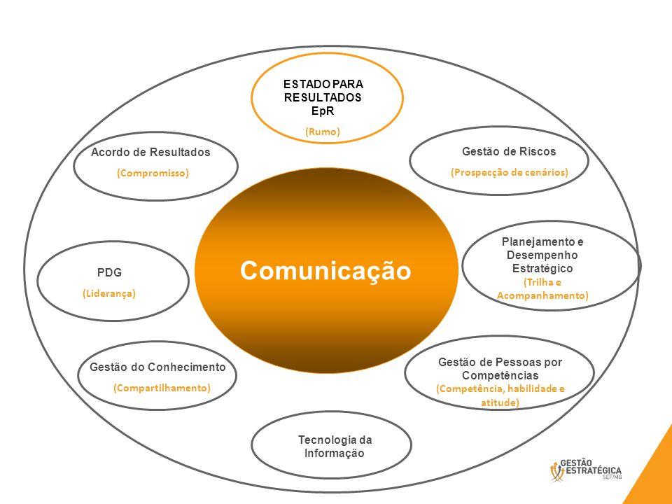 ESTADO PARA RESULTADOS EpR (Rumo) Acordo de Resultados (Compromisso) Planejamento e Desempenho Estratégico (Trilha e Acompanhamento) PDG (Liderança) Gestão de Pessoas por Competências (Competência, habilidade e atitude) Gestão do Conhecimento (Compartilhamento) Gestão de Riscos (Prospecção de cenários) Tecnologia da Informação GROE Conhecimento Compromisso Verbalização Comunicação