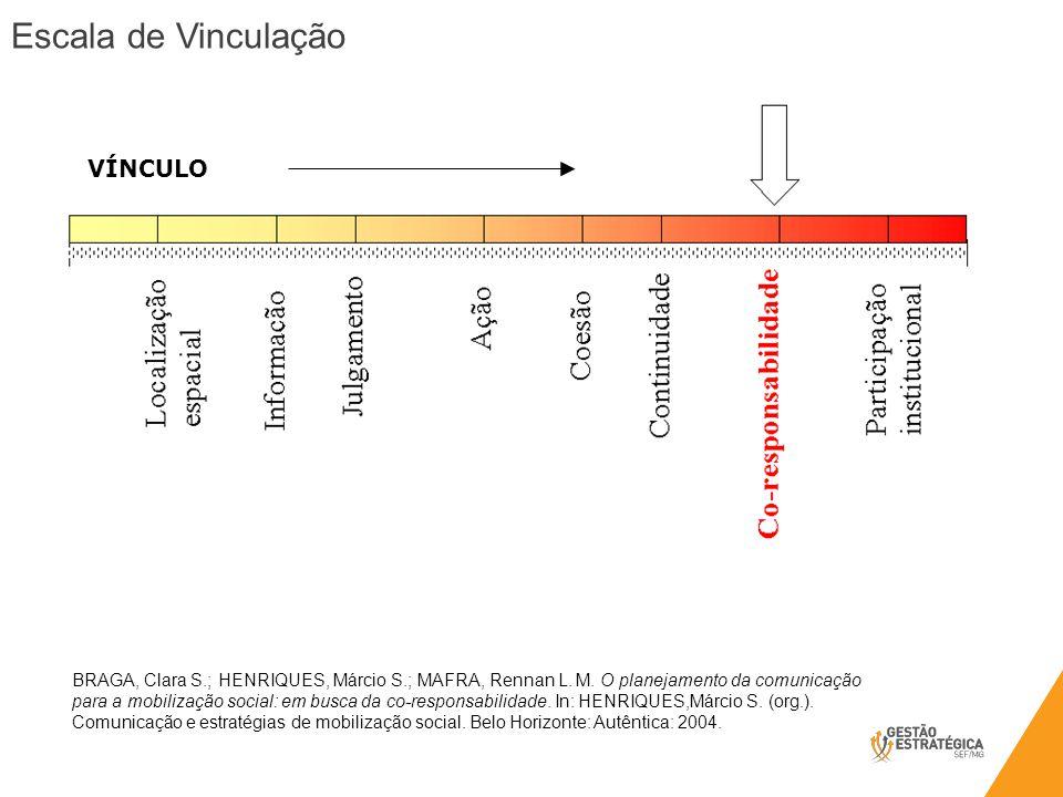 VÍNCULO BRAGA, Clara S.; HENRIQUES, Márcio S.; MAFRA, Rennan L. M. O planejamento da comunicação para a mobilização social: em busca da co-responsabil