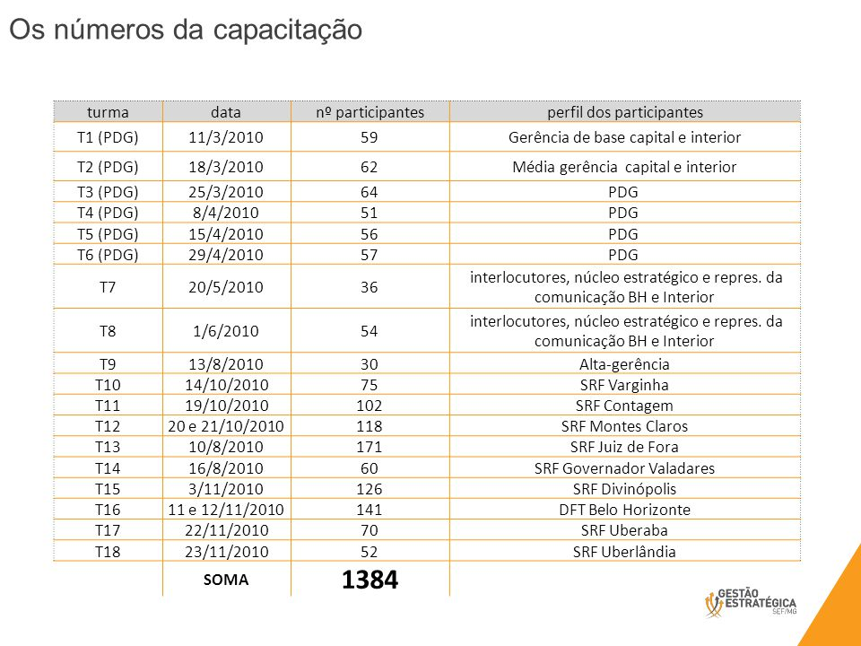 Os números da capacitação turmadatanº participantesperfil dos participantes T1 (PDG)11/3/201059Gerência de base capital e interior T2 (PDG)18/3/201062