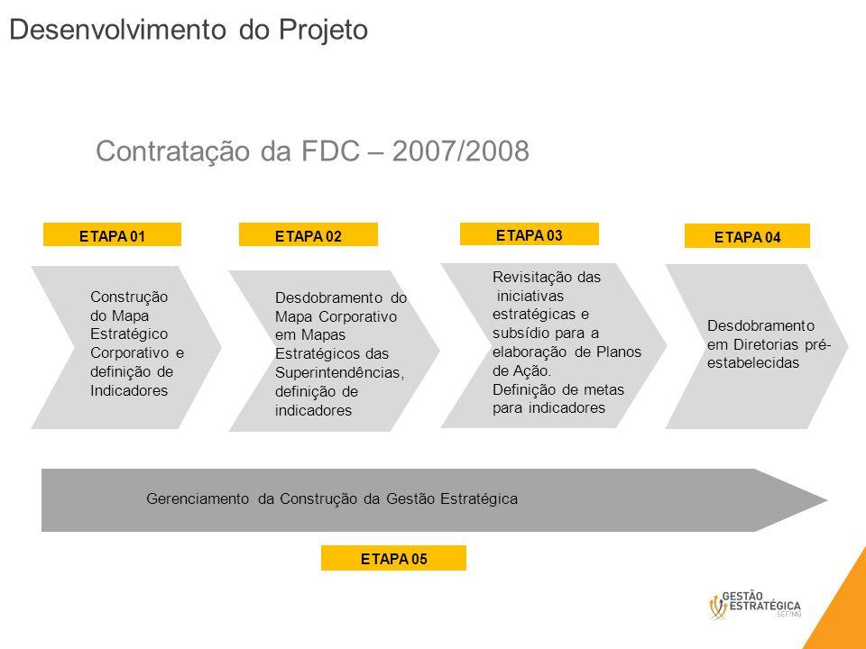 Desenvolvimento do Projeto Formação do Comitê de Gestão Estratégica: aprovação dos mapas Identificação de interlocutores para todas as unidades Produtos o 13 mapas o Aprox.
