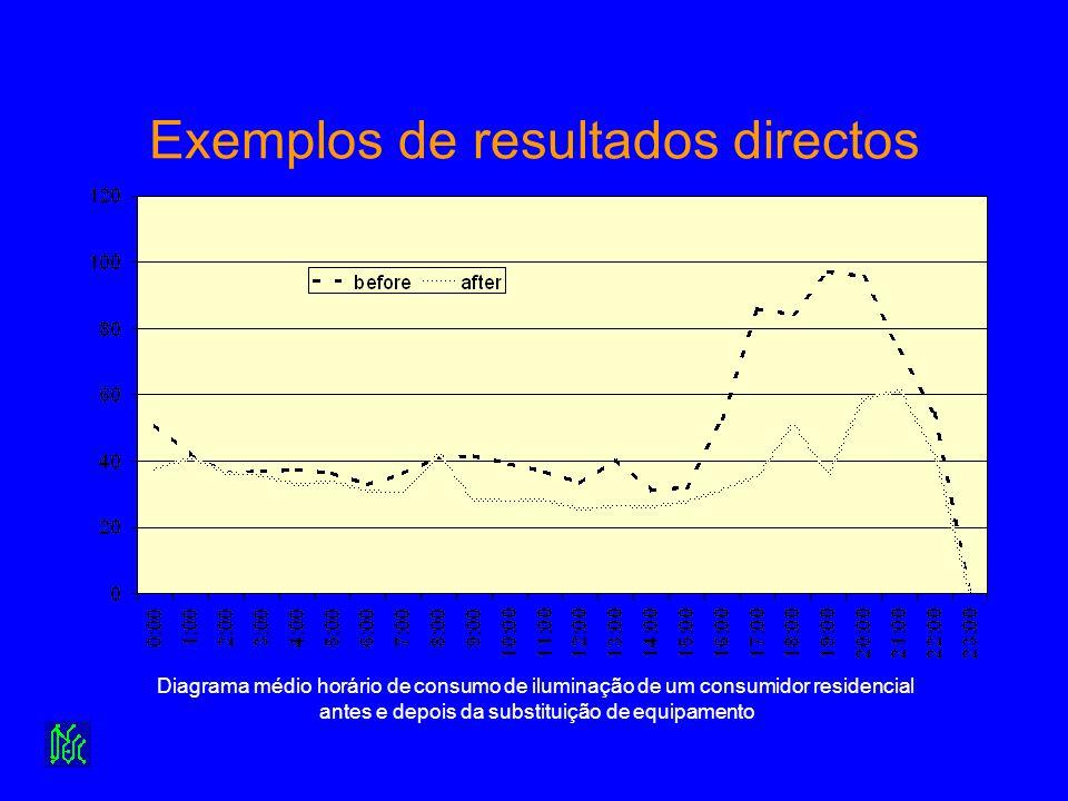 Exemplos de resultados directos Diagrama médio horário de consumo de iluminação de um consumidor residencial antes e depois da substituição de equipam