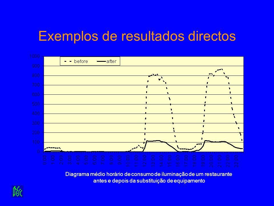 Exemplos de resultados directos Diagrama médio horário de consumo de iluminação de um restaurante antes e depois da substituição de equipamento