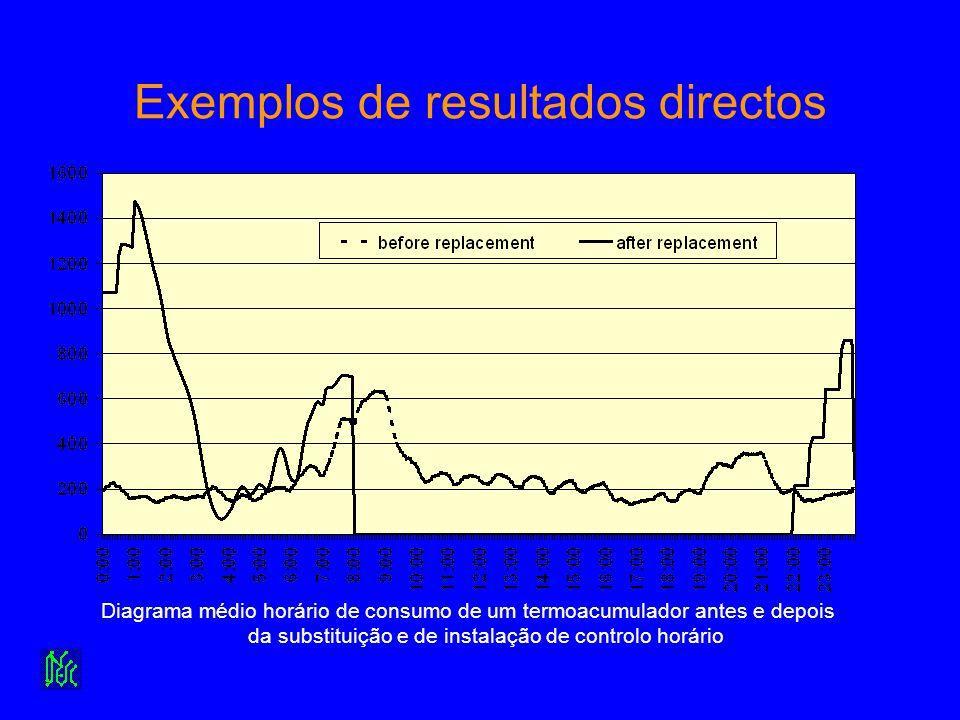 Exemplos de resultados directos Diagrama médio horário de consumo de um termoacumulador antes e depois da substituição e de instalação de controlo hor